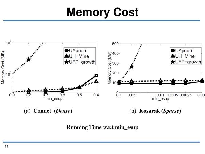 Memory Cost