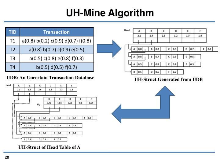 UH-Mine Algorithm