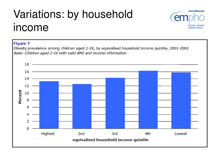 Variations: by household income