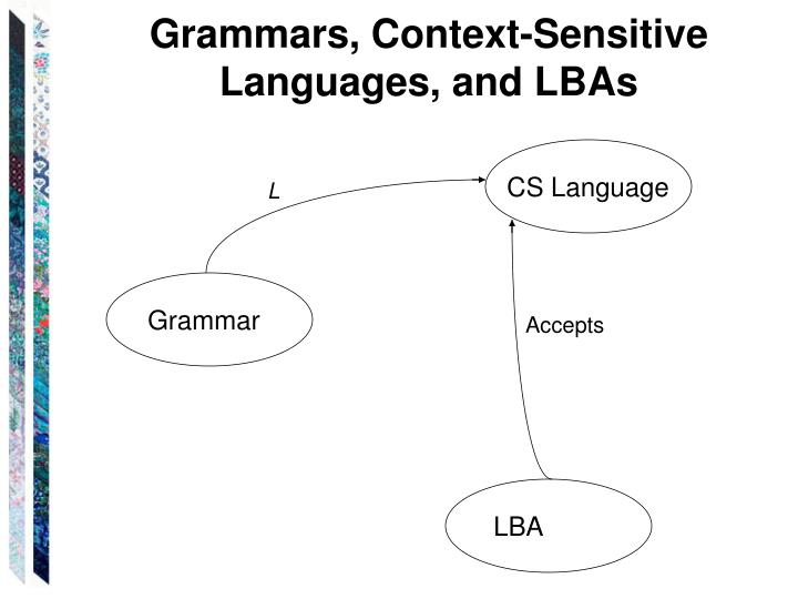Grammars, Context-Sensitive Languages, and LBAs