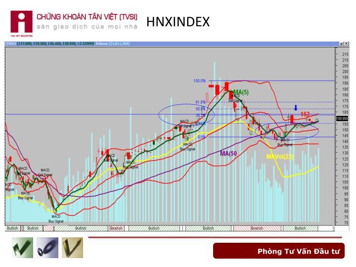 HNXINDEX