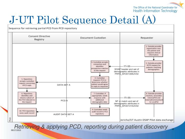 J-UT Pilot Sequence Detail (A)