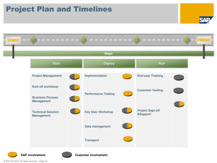 Project Plan and Timelines