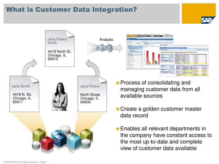 What is Customer Data Integration?
