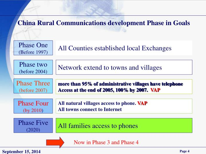 China Rural Communications development Phase in Goals