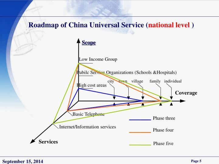 Roadmap of China Universal Service (