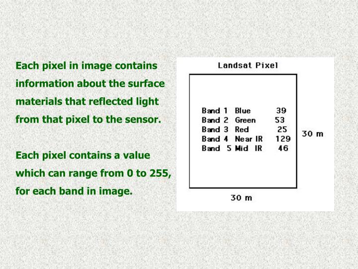 Each pixel in image contains information about the surface materials that reflected light from that pixel to the sensor.