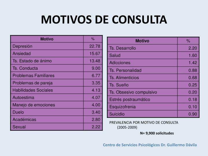 MOTIVOS DE CONSULTA