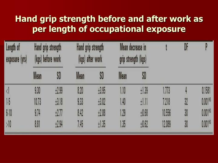 Hand grip strength before and after work as per length of occupational exposure