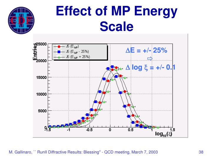 Effect of MP Energy Scale