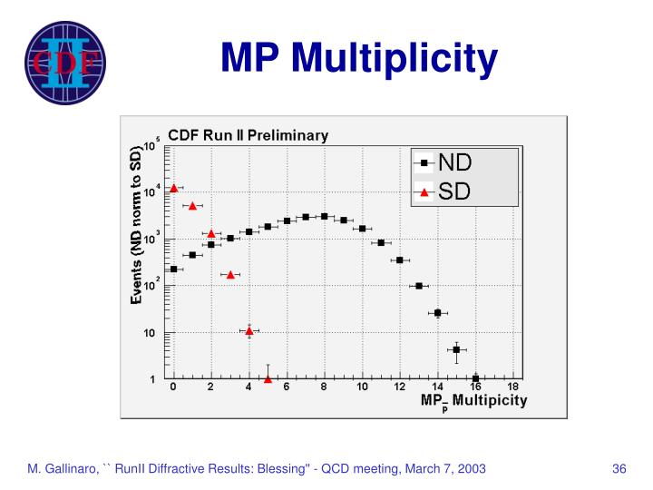 MP Multiplicity