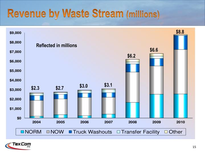 Revenue by Waste Stream
