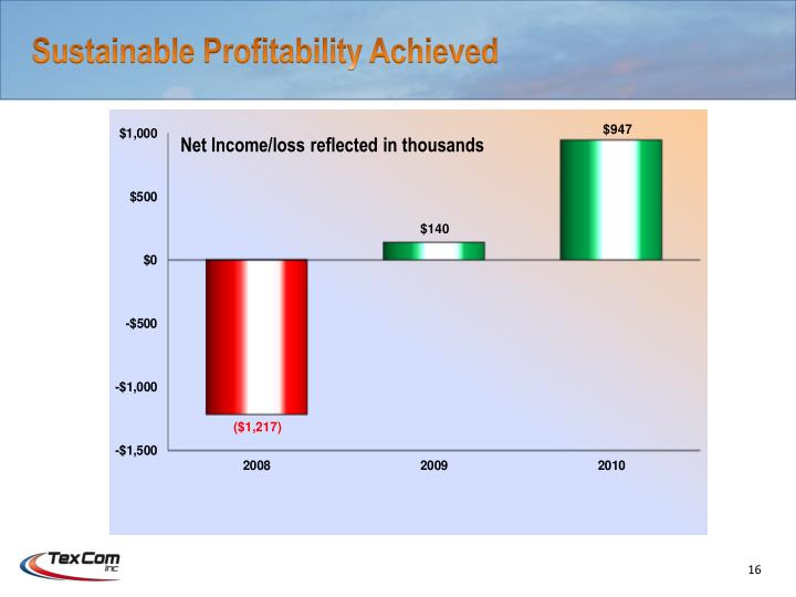Sustainable Profitability Achieved