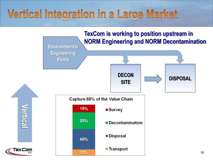 Vertical Integration in a Large Market