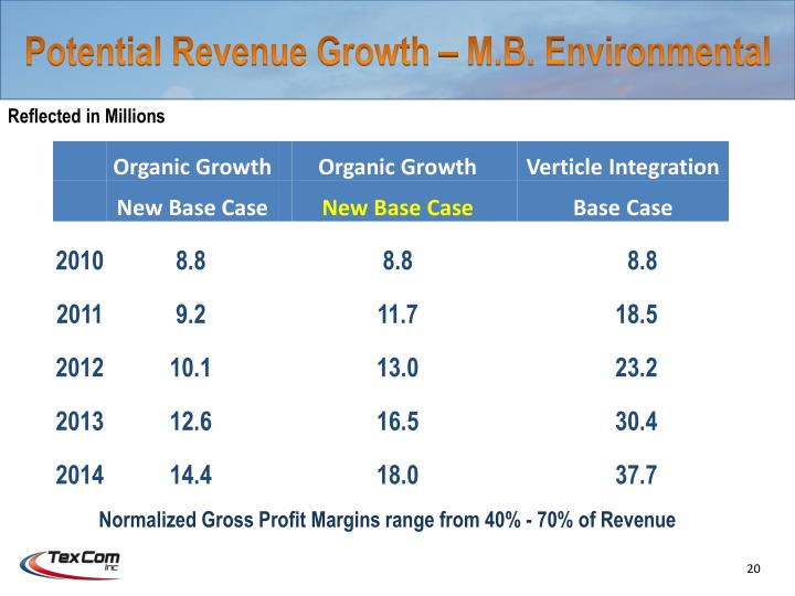 Potential Revenue Growth – M.B. Environmental