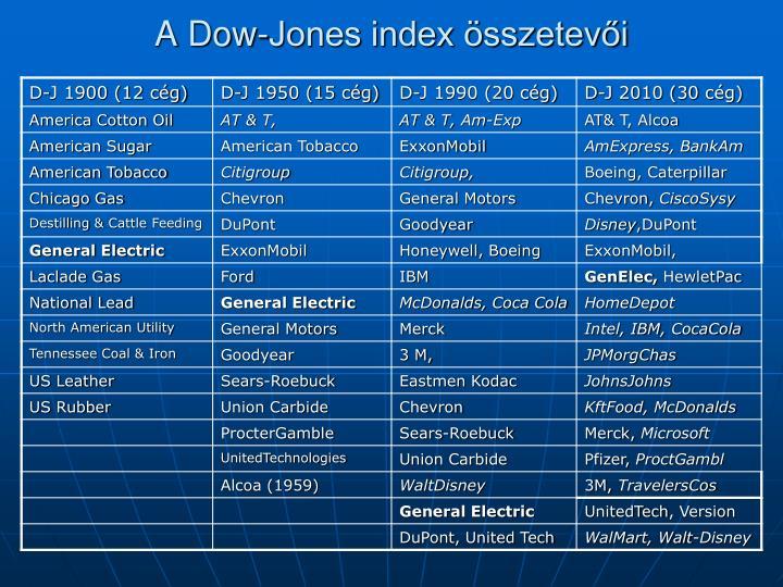 A Dow-Jones index összetevői