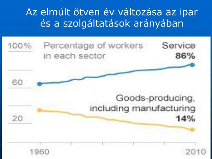 Az elmúlt ötven év változása az ipar és a szolgáltatások arányában