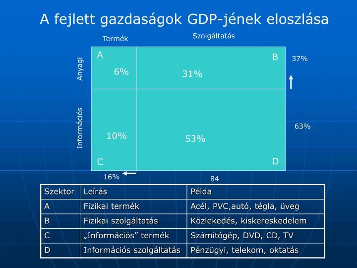 A fejlett gazdaságok GDP-jének eloszlása