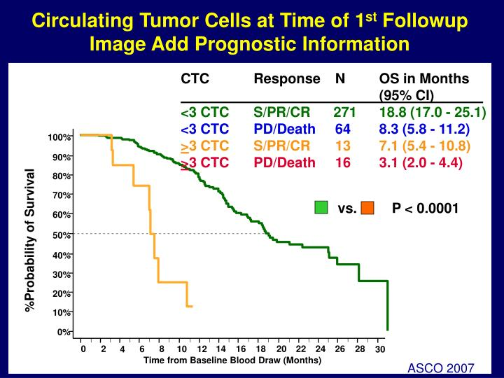 Circulating Tumor Cells at Time of 1