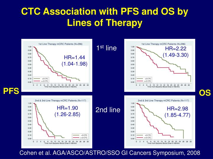 CTC Association with PFS and OS by Lines of Therapy