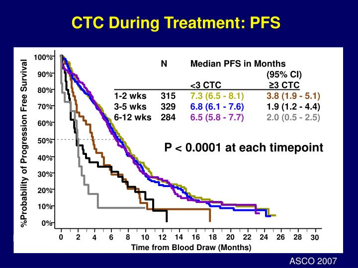 CTC During Treatment: PFS
