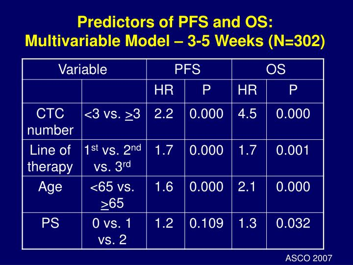 Predictors of PFS and OS: