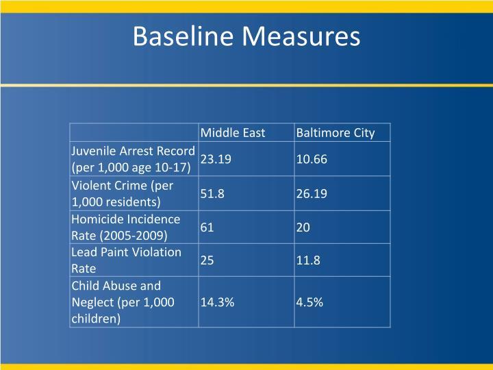 Baseline Measures