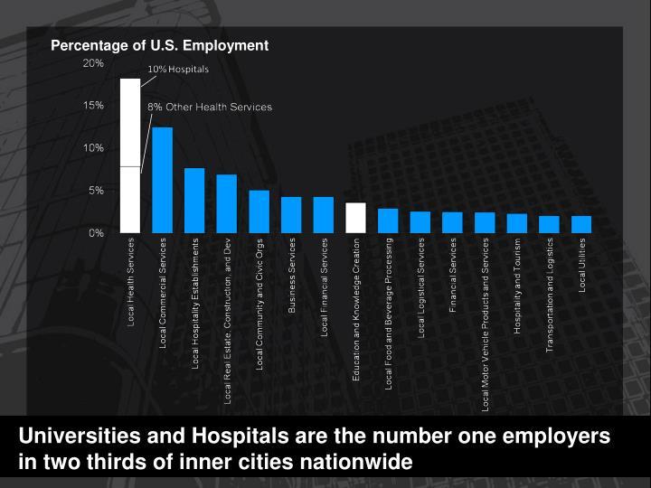 Percentage of U.S. Employment