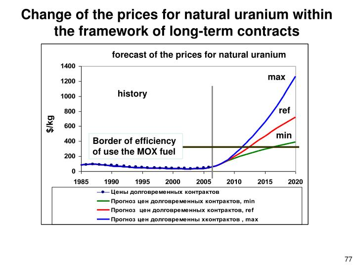 Change of the prices for natural uranium within the framework of long-term contracts