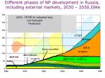 different phases of np development in russia including external markets 2030 2050 gwe