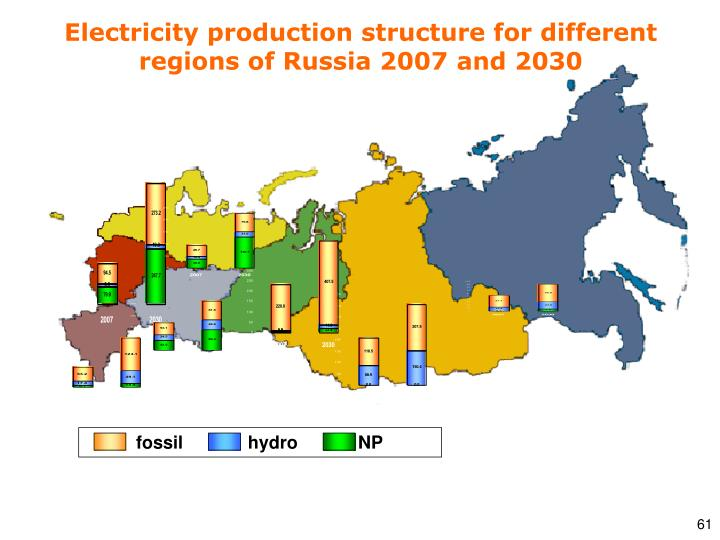 Electricity production structure for different regions of Russia 2007 and