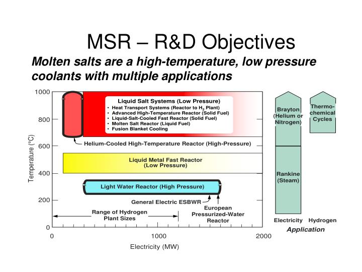 MSR – R&D Objectives