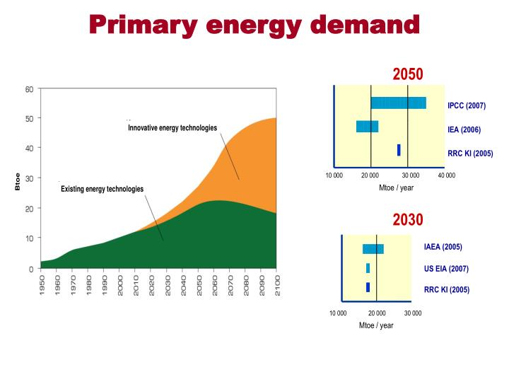 Primary energy demand