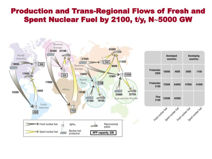 Production and Trans-Regional Flows of Fresh and Spent Nuclear Fuel by 2100, t/y, N