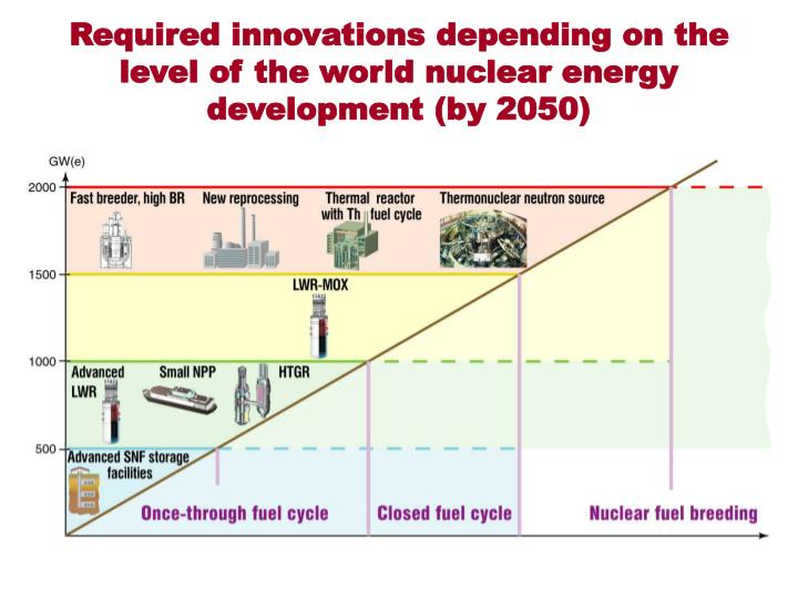 Required innovations depending on the level of the world nuclear energy development (by 2050)