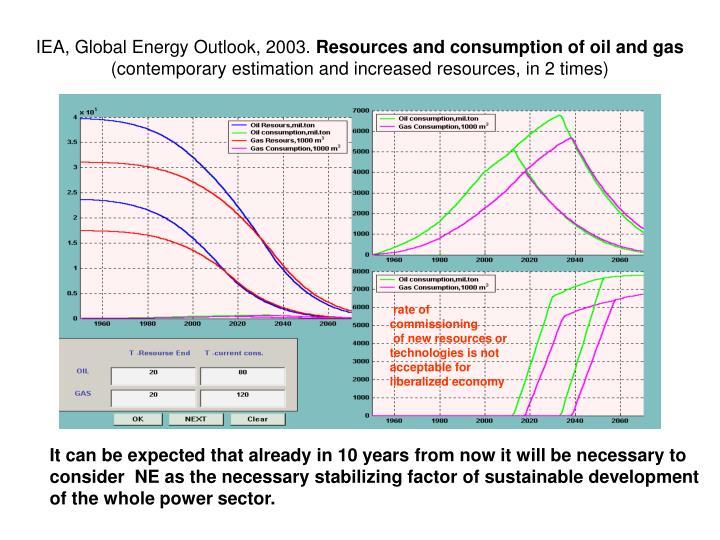 IEA, Global Energy Outlook, 2003.