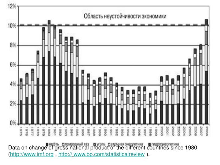 Data on change of gross national product of the different countries since 1980