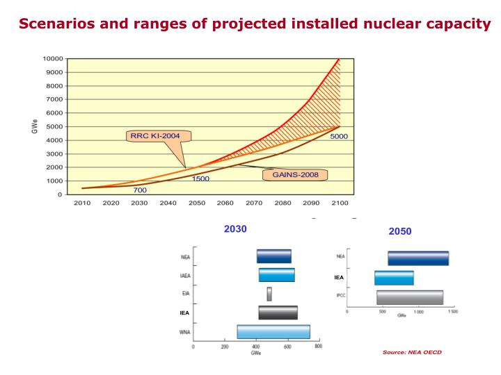 Scenarios and ranges of projected installed nuclear capacity