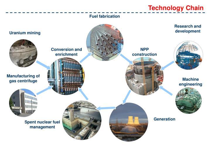 Technology Chain