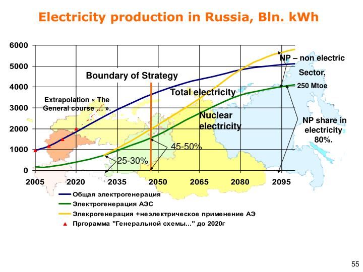 Electricity production in Russia, Bln
