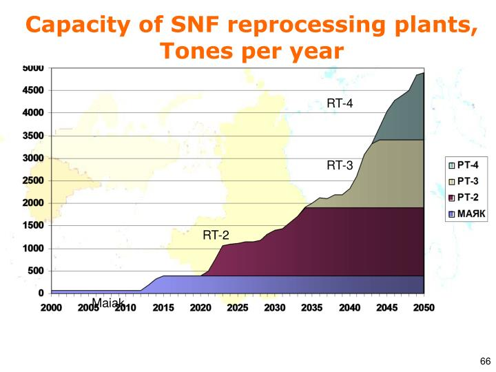 Capacity of SNF reprocessing plants,