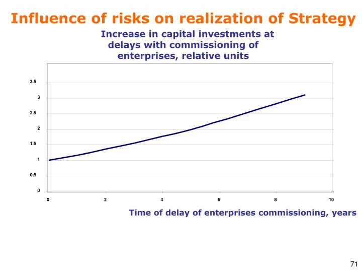Increase in capital investments at delays with commissioning of enterprises, relative units