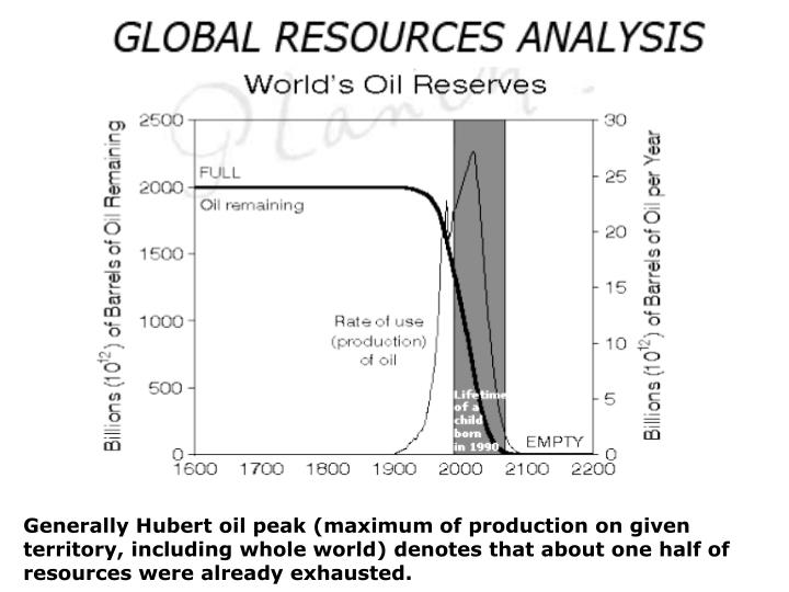 Generally Hubert oil peak (maximum of production on given territory, including whole world) denotes that about one half of resources were already exhausted.