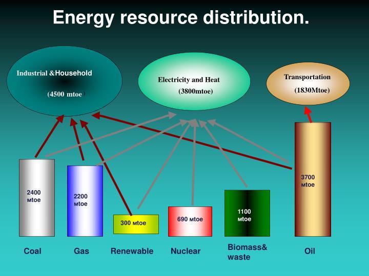 Energy resource distribution.