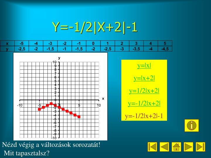 Y=-1/2|X+2|-1