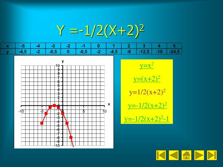 Y =-1/2(X+2)