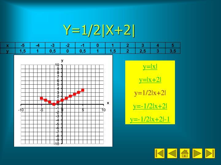 Y=1/2|X+2|