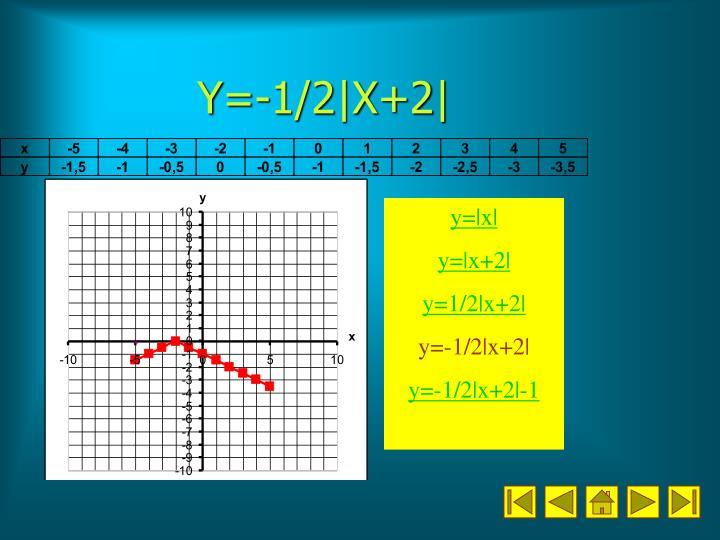 Y=-1/2|X+2|