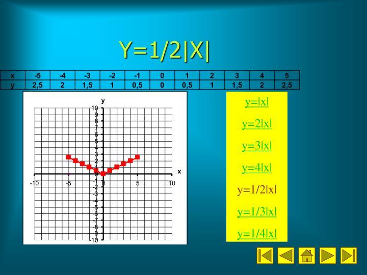 Y=1/2|X|