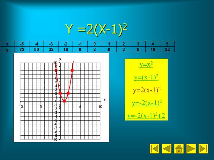 Y =2(X-1)